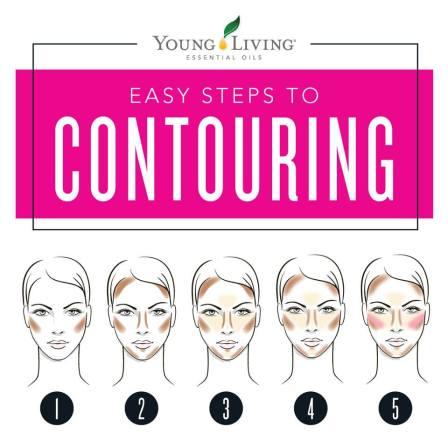 5 Contouring